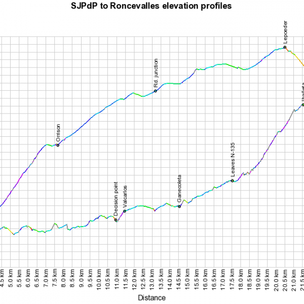 Elevation profiles of the tracks from St. Jean Pied de Port to Roncevalles